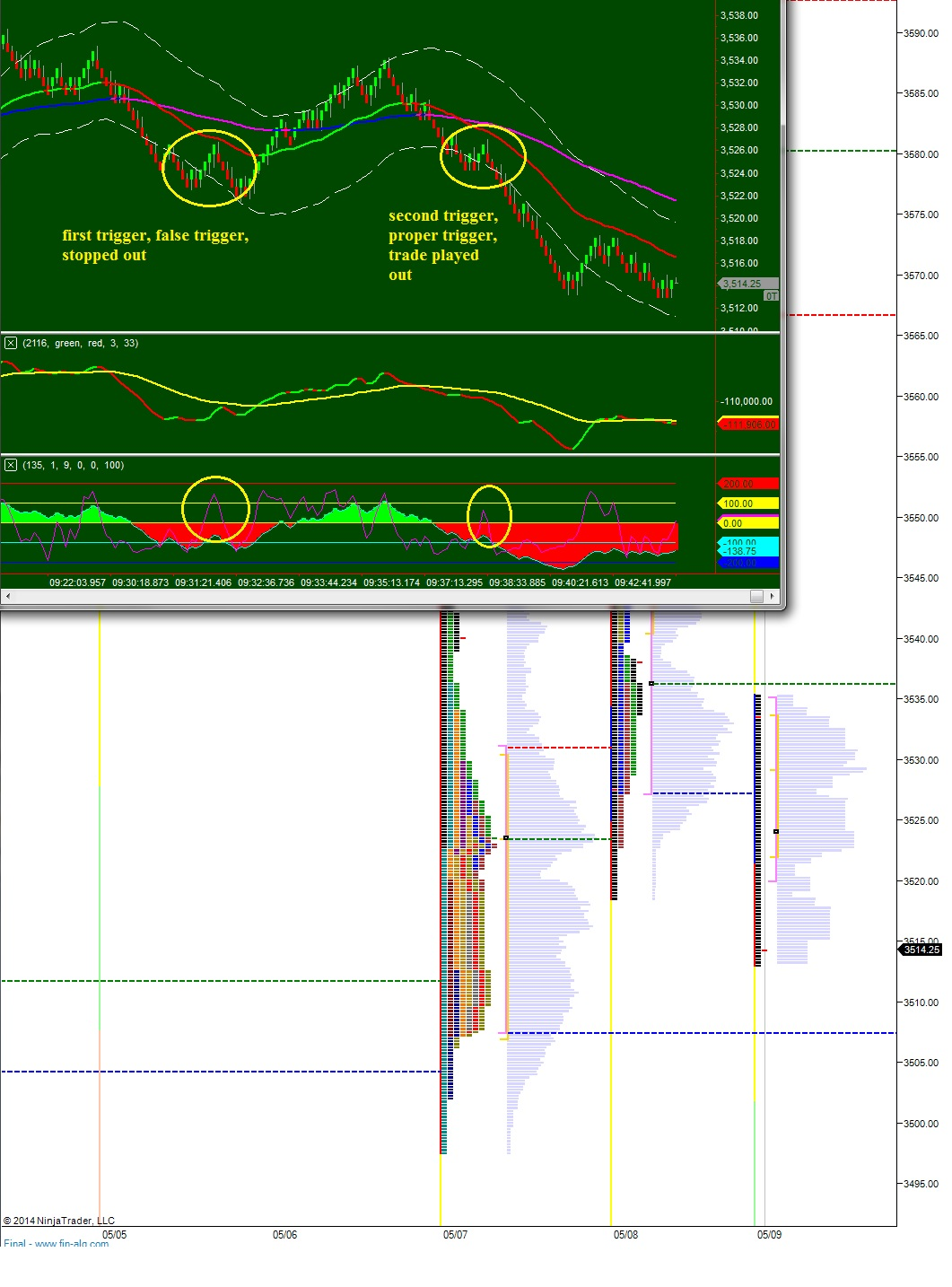Intraday trading money management