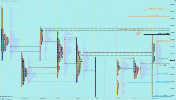 09182014_marketprofile_NQ