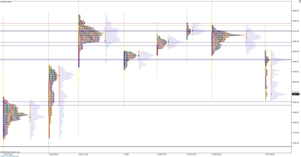 NQ_MarketProfile_01272015