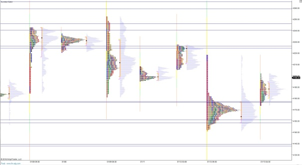 NQ_MarketProfile_10132015