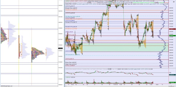 NQ_MarketProfile_02022015