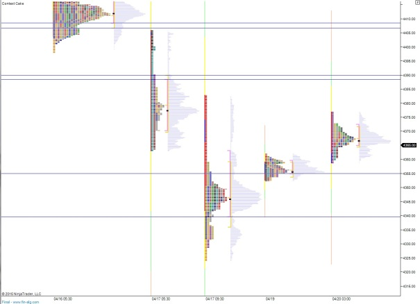 NQ_MarketProfile_04202015