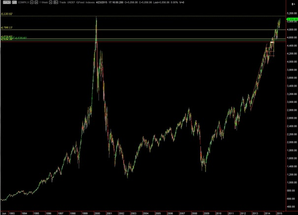 NQ_WEEKLY_COMPOSITE_04242015