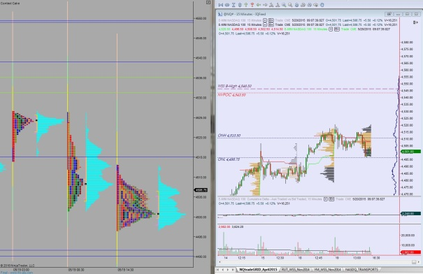 05202015_NQ_MarketProfile