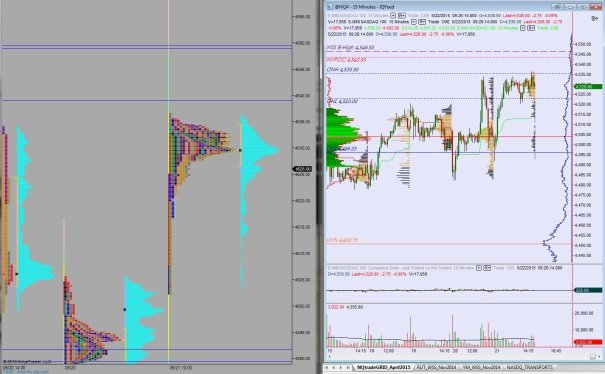 05222015_NQ_MarketProfile
