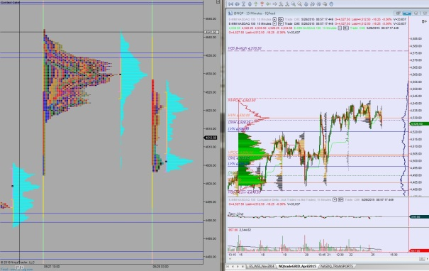 05262015_NQ_MarketProfile