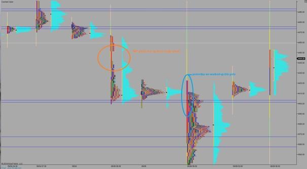 NQ_MarketProfile_05082015