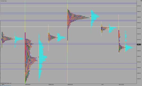 NQ_MarketProfile_05122015