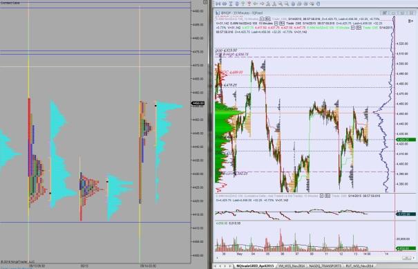 NQ_MarketProfile_05142015