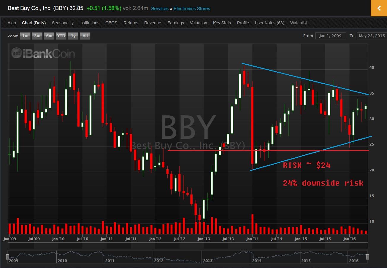 BBY-chart