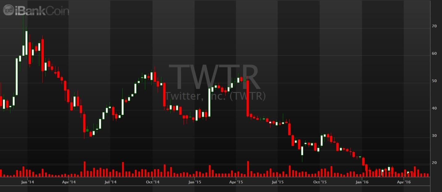 twtr-05302016