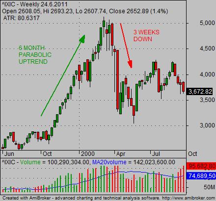 march 2000 stock market crash