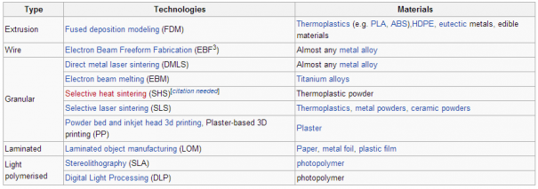 3d printing materials