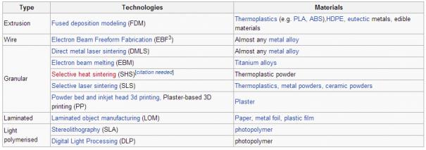 3d printing materials