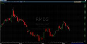 RMBS 3mo
