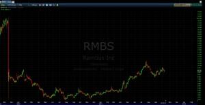 RMBS 3yr