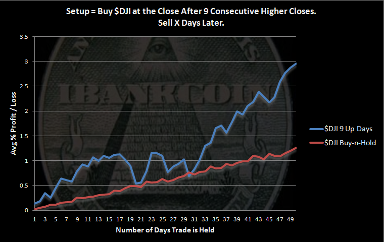 DJI 9 Consecutive Higher Closes
