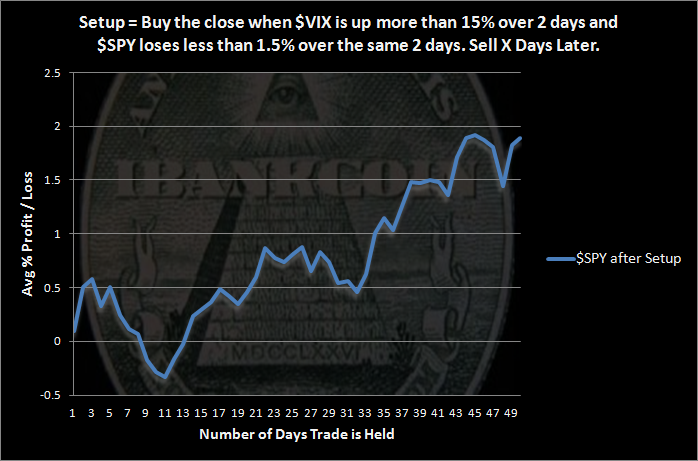 VIX Spike SPY Doesnt