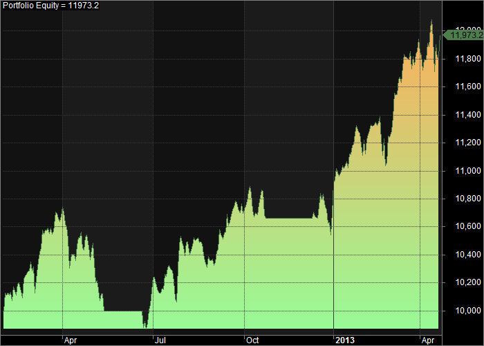 Caveman Equity Curve