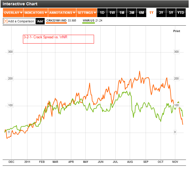 Bloomberg Nymex WTI Cushing Crude Oil First Month 321 Crack Spread (CRK321M1IND_2011-11-17_12-16-39