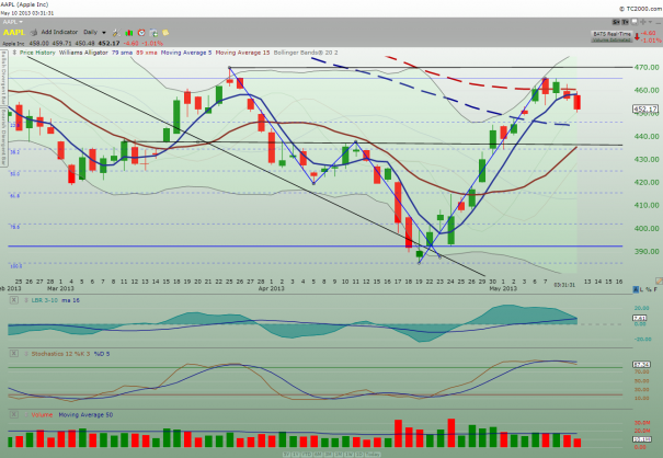 AAPL_daily