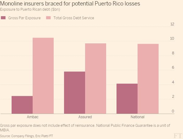 01-FT Monoline Insurers Puerto Rico 12-1-15