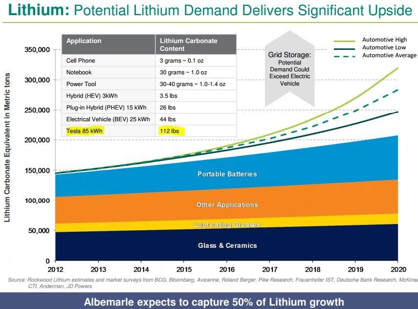 Albemarle_Lithium_Chart