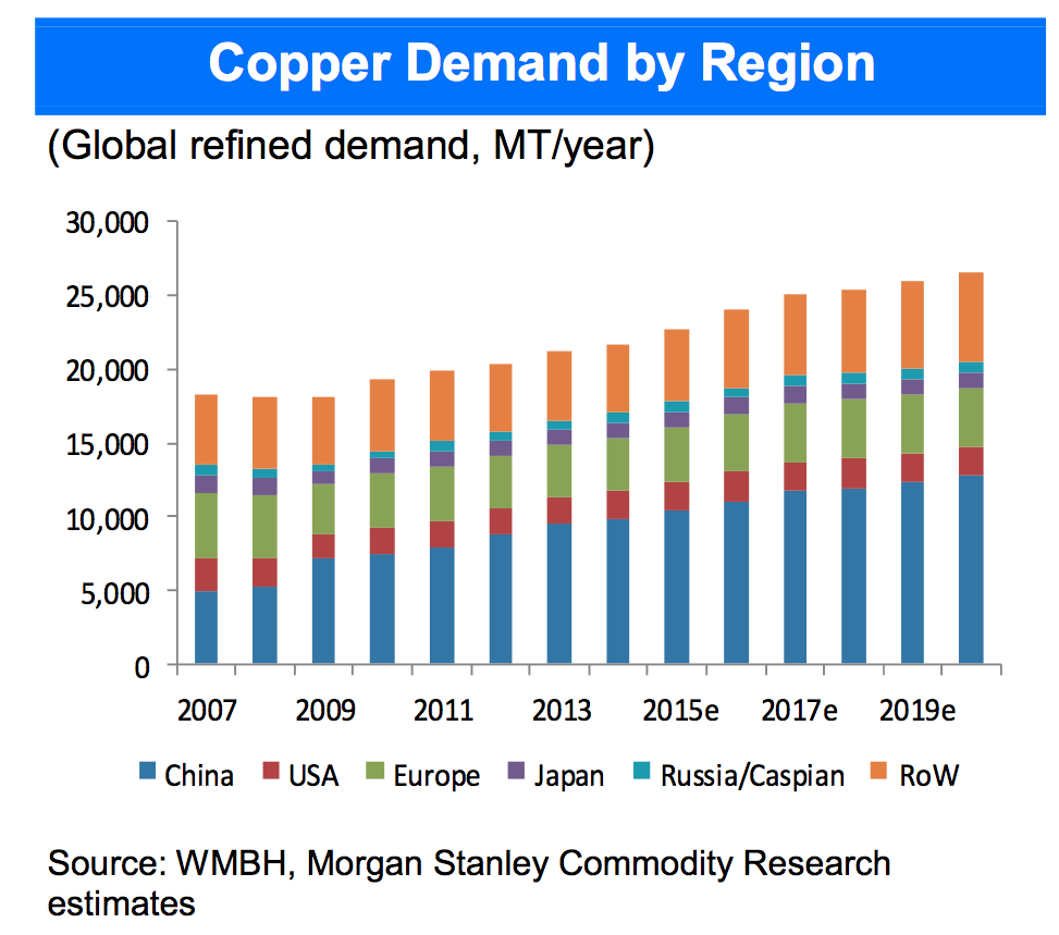 copper demand
