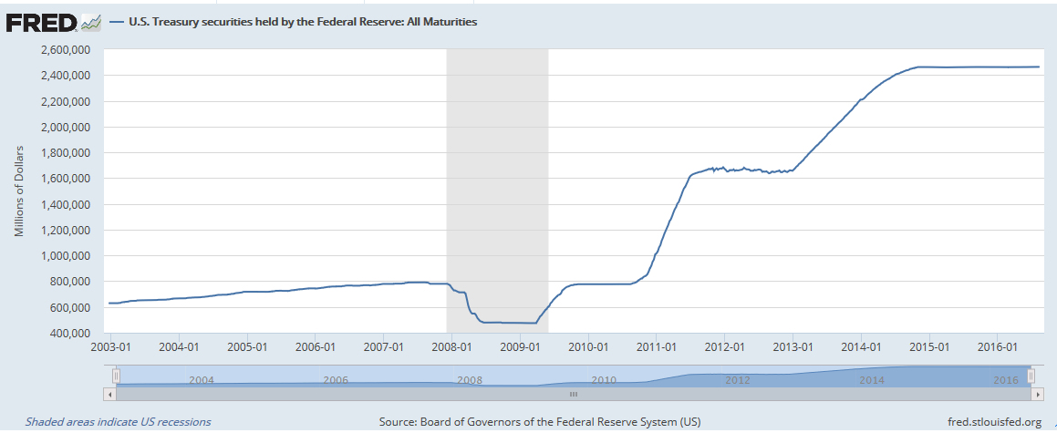Federal-Reserve-Holdings