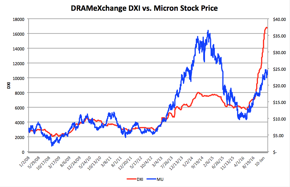 Shares of Micron Explode Higher Thanks to Soaring DRAM, NAND