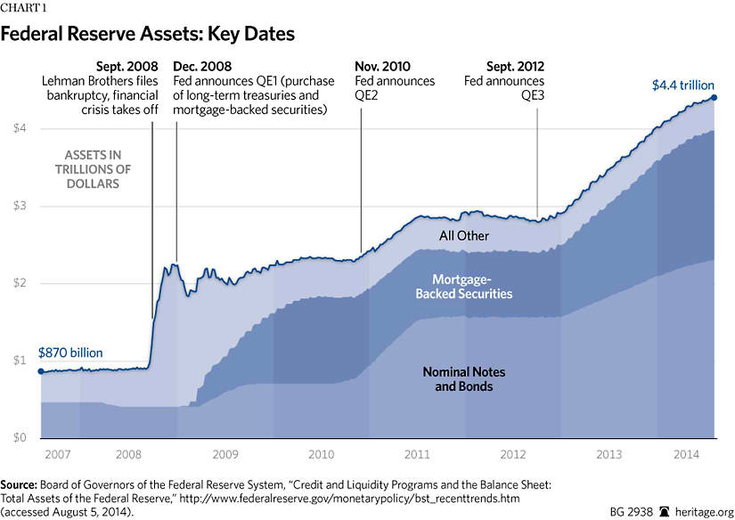 Ground Hog Day Turns Into A Decade - Miller on the Money |Federal Reserve Balance Sheet Duration