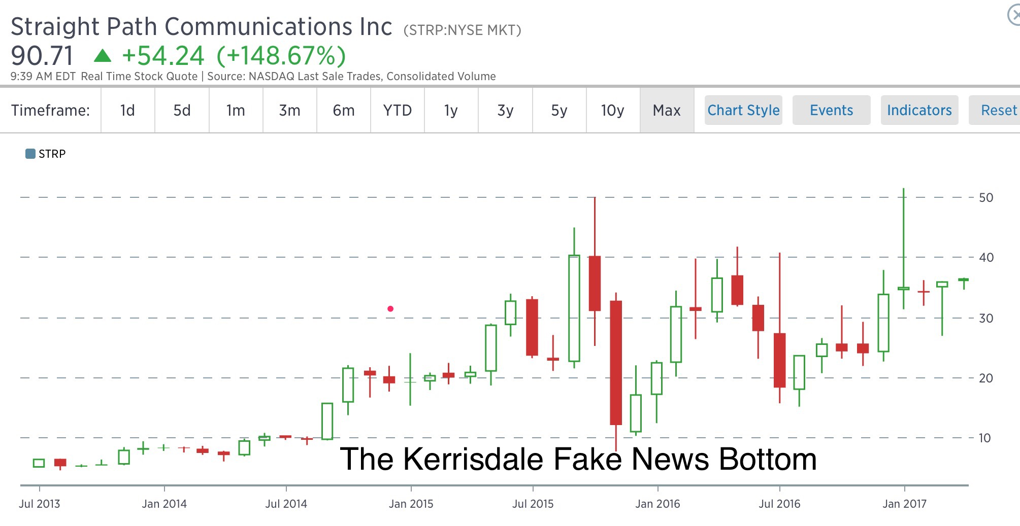 At&t Stock Quote Kerrisdale Beatdown $Strp Acquired For Mega Premium  Trading