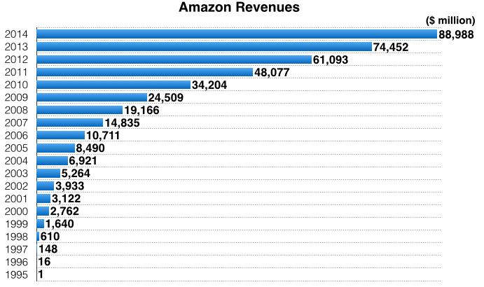 Amazon-Revenues-1995-2014.png
