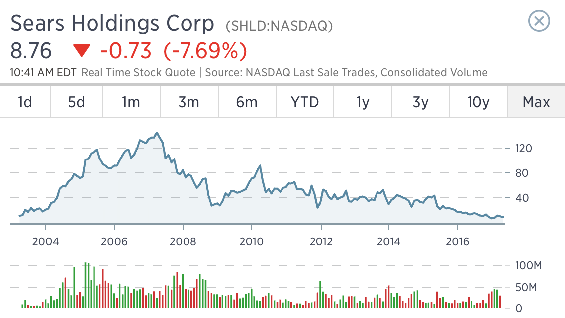 Sears Goes Public About Feud With Chinese Vendor Trading With The Fly New Shld Stock Quote