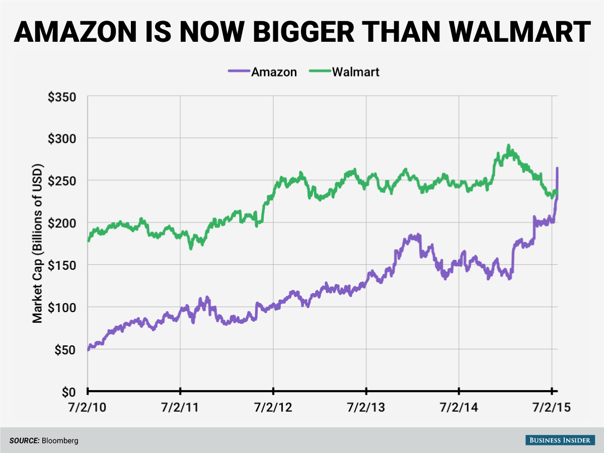 Amazon is Now Worth More Than Every Store in the Mall Combined