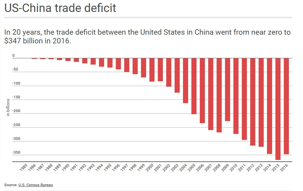 should china be retained as a favored nation in trading status If present trade trends continue, the annual us trade deficit with china will surpass that with japan in 1997, making china the single largest source of america's global trade deficit.