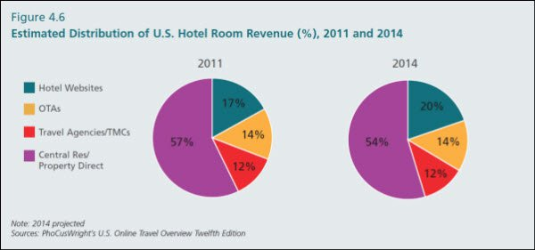 phocuswright-hotel-revenue