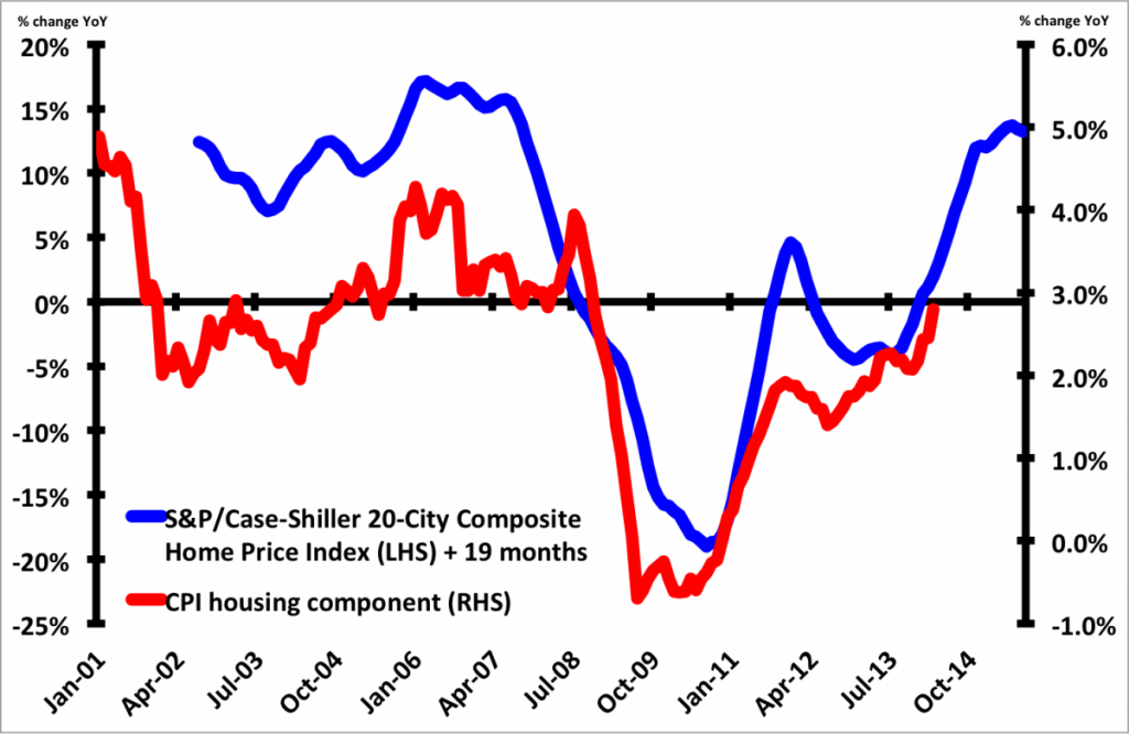 housing-inflation