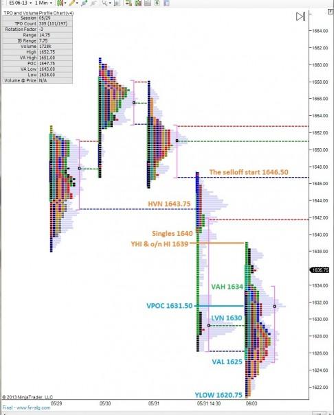 ES_MarketProfile_06042013