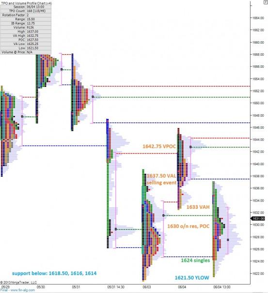 ES_MarketProfile_06052013