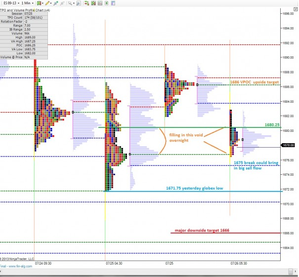 ES_MarketProfile_07262013
