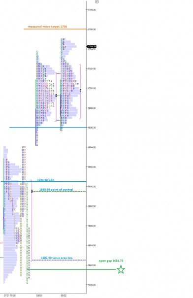 ES_MarketProfile_08052013