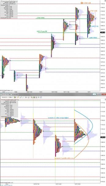 ES_MarketProfile_10162013