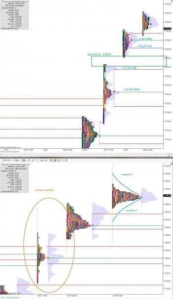 ES_MarketProfile_10212013