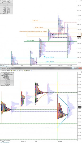 ES_MarketProfile_10312013