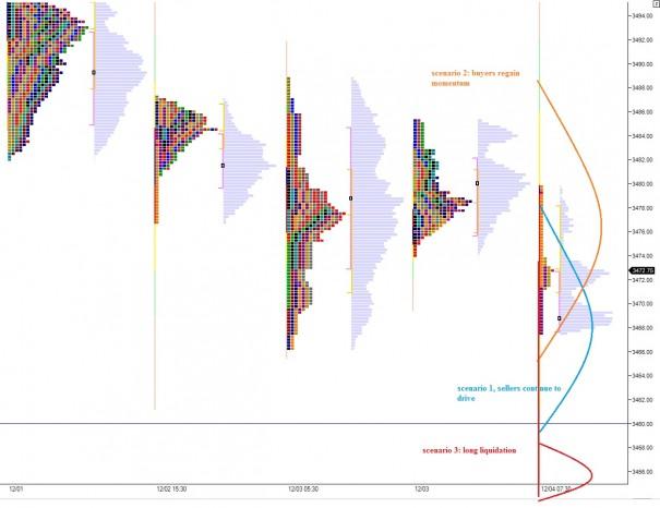 NQ_MarketProfile_12042013_scenario