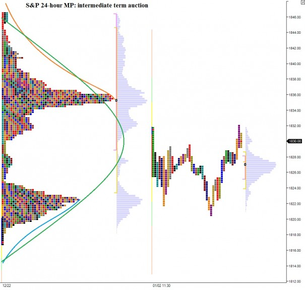 ES_MarketProfile_01032014_intermediateterm