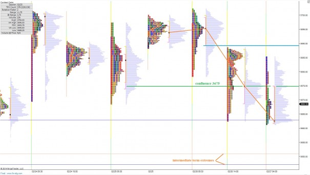 NQ_MarketProfile_02272014