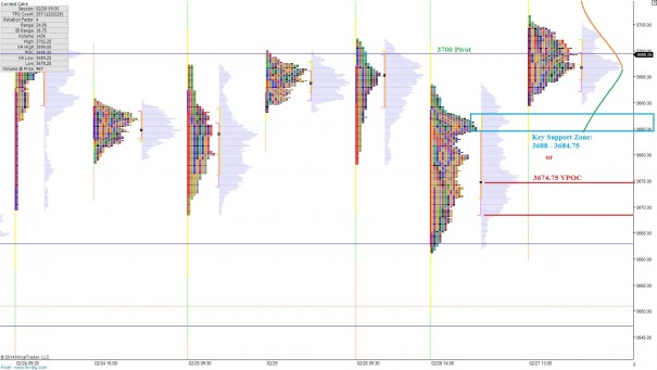 NQ_MarketProfile_02282014_monthend