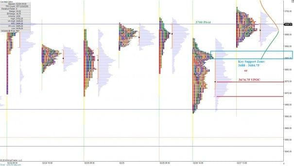 NQ_MarketProfile_02282014_monthend